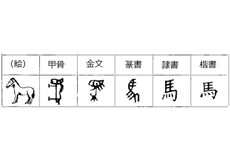中国での書体の変遷 | 『道具がつくった文化』~書体の変遷~
