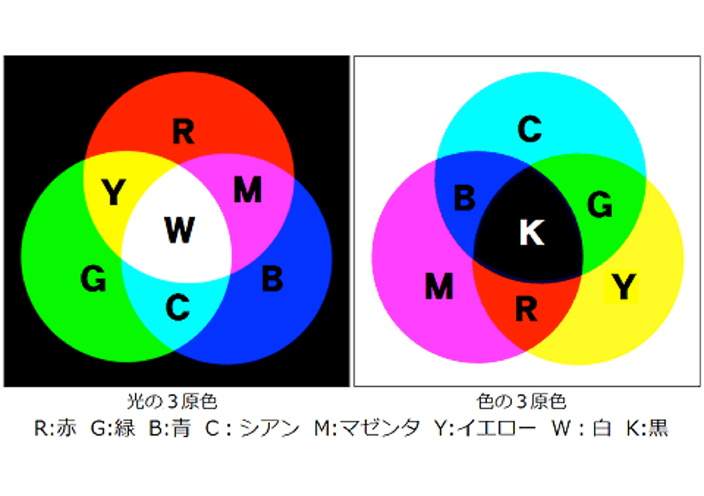 色について - 三星インキ株式会社 | 活版印刷研究所