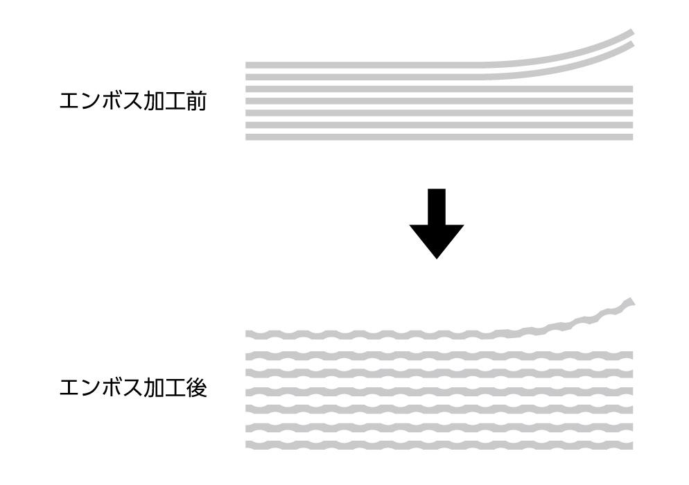 (写真1)エンボス加工後はシート間に空気が入ってひっつきにくく、一枚ずつ剥離しやすい | 第4回「エンボス加工による機能性の向上」 - 池ヶ谷紙工所 | 活版印刷研究所