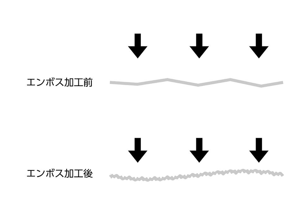 (写真2)加工後は凸凹がバネのように衝撃を吸収する | 第4回「エンボス加工による機能性の向上」 - 池ヶ谷紙工所 | 活版印刷研究所