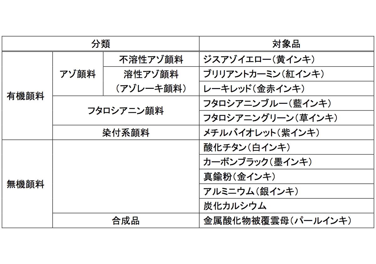 表) インキメーカーが使用している顔料 | 顔料について - 三星インキ株式会社 | 活版印刷研究所