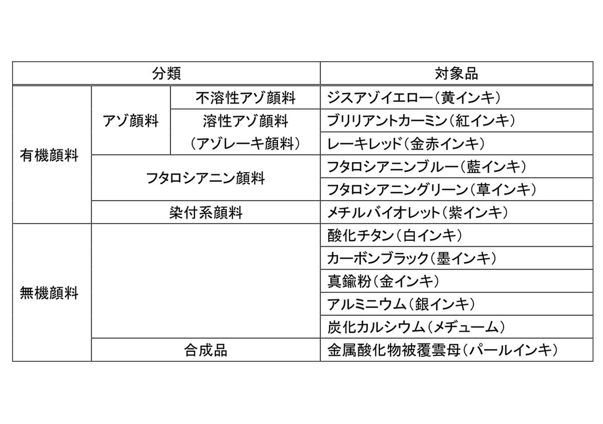 表)インキメーカーが使用している顔料 | 現用顔料について - 三星インキ株式会社 | 活版印刷研究所