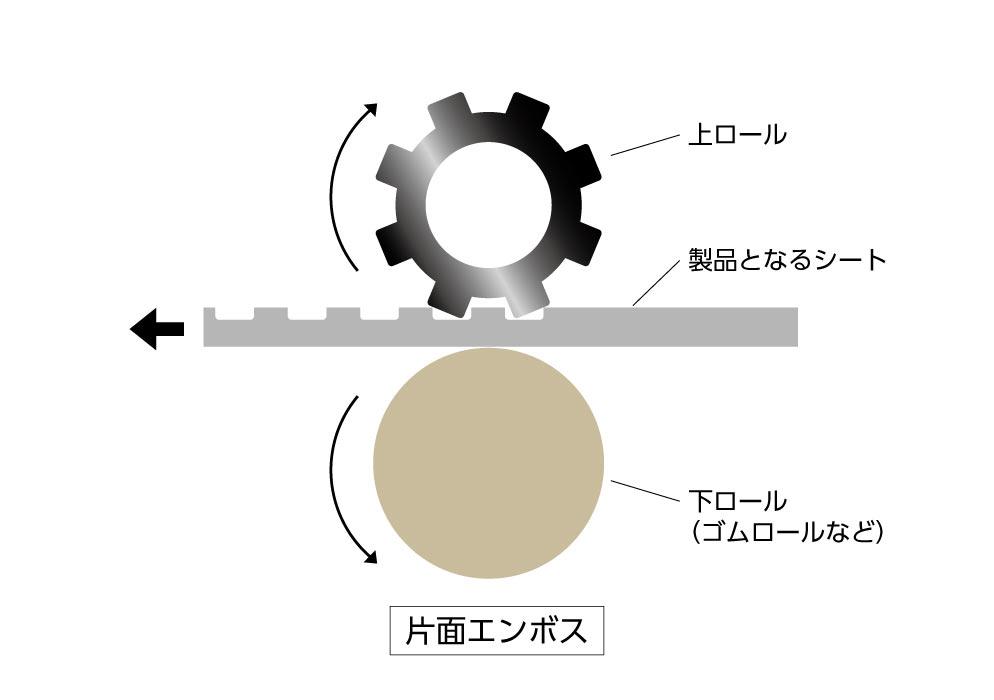 (写真1)ロール機でエンボスを入れる原理・片面エンボスの例。 | 第7回「トレーニングについて 前編」 - 池ヶ谷紙工所 | 活版印刷研究所