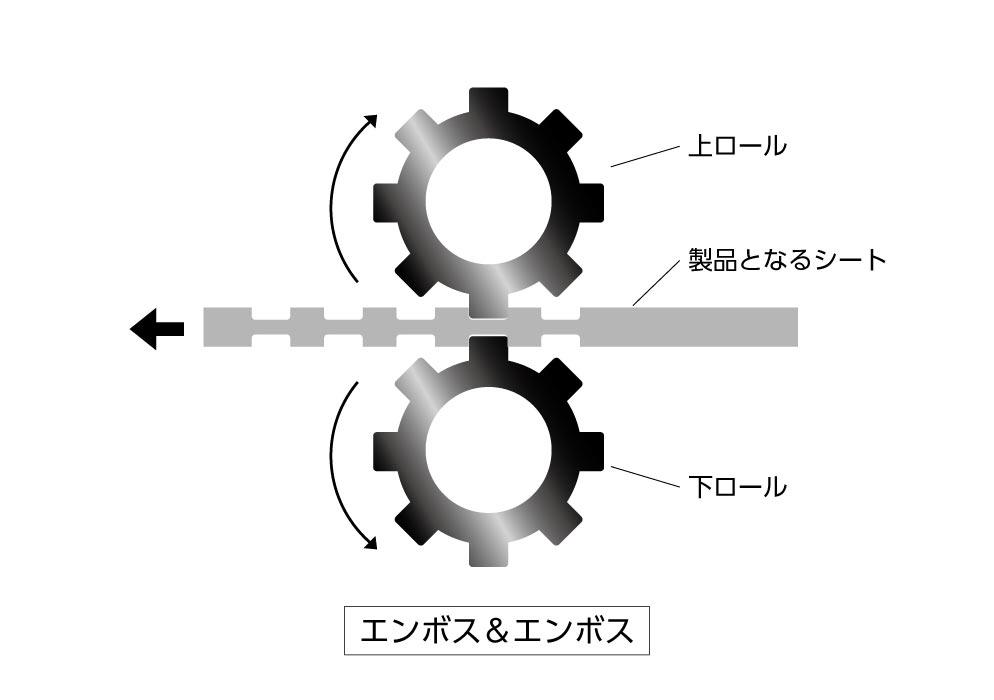 (写真3)両面エンボスには、エンボスとエンボスで挟み込む手法もある。 | 第7回「トレーニングについて 前編」 - 池ヶ谷紙工所 | 活版印刷研究所