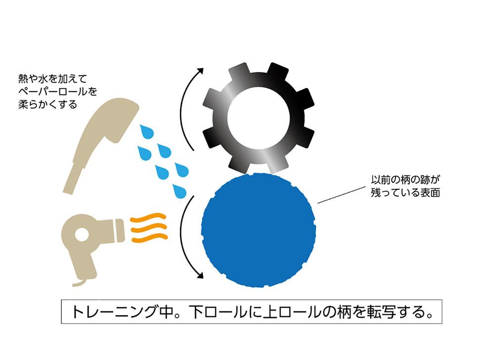 (写真4)下ロールにペーパーロールを設置し、トレーニングを行う。 | 第7回「トレーニングについて 前編」 - 池ヶ谷紙工所 | 活版印刷研究所