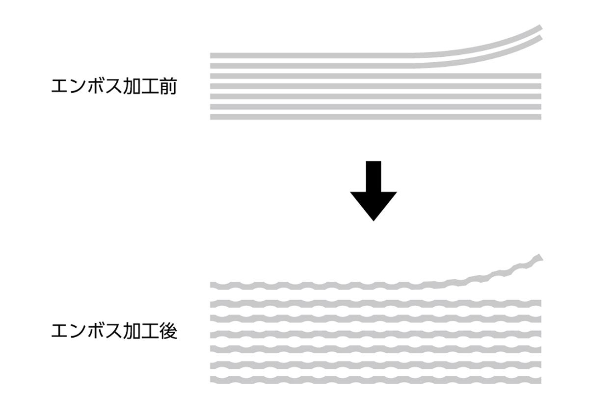 (写真3)機能性の向上の例。図のように静電気が発生しにくいシートにする加工は、工場の生産性に大きな影響を与える。 | 第12回「深くて面白い エンボス加工 の世界」 - 池ヶ谷紙工所 | 活版印刷研究所