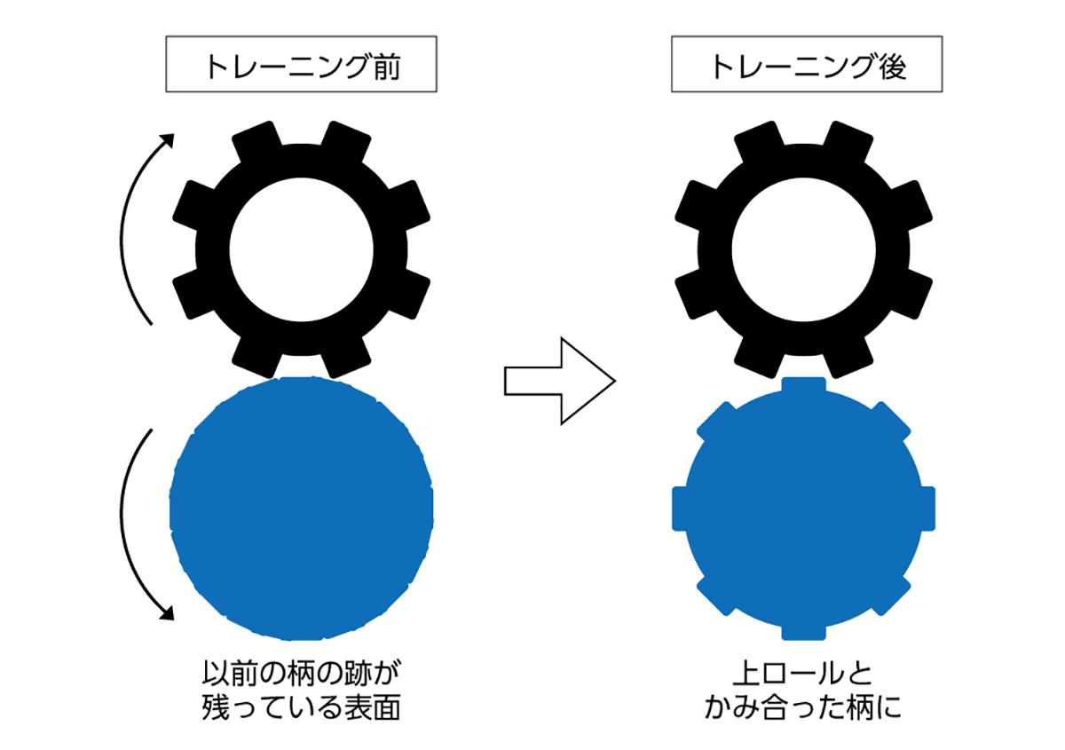 (写真4)「トレーニング」と呼ばれるロール柄のメンテナンスの原理。質の高いエンボス加工には、この作業が欠かせない。 | 第12回「深くて面白い エンボス加工 の世界」 - 池ヶ谷紙工所 | 活版印刷研究所