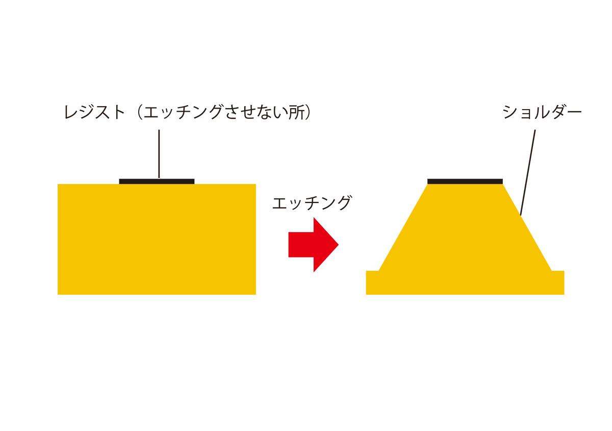(写真1) | 活(い)きた版 「 一段止め箔版 」 - (株)和光 | 活版印刷研究所