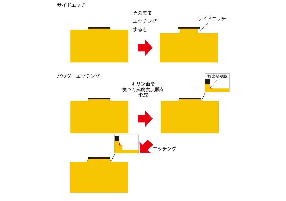(写真2) | 活(い)きた版 「 一段止め箔版 」 - (株)和光 | 活版印刷研究所