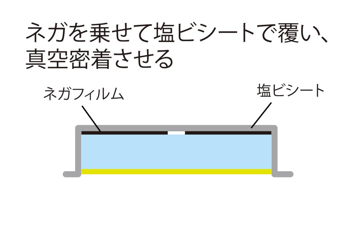 (写真3) | 活(い)きた版 「 樹脂版製版工程 」 - (株)和光 | 活版印刷研究所