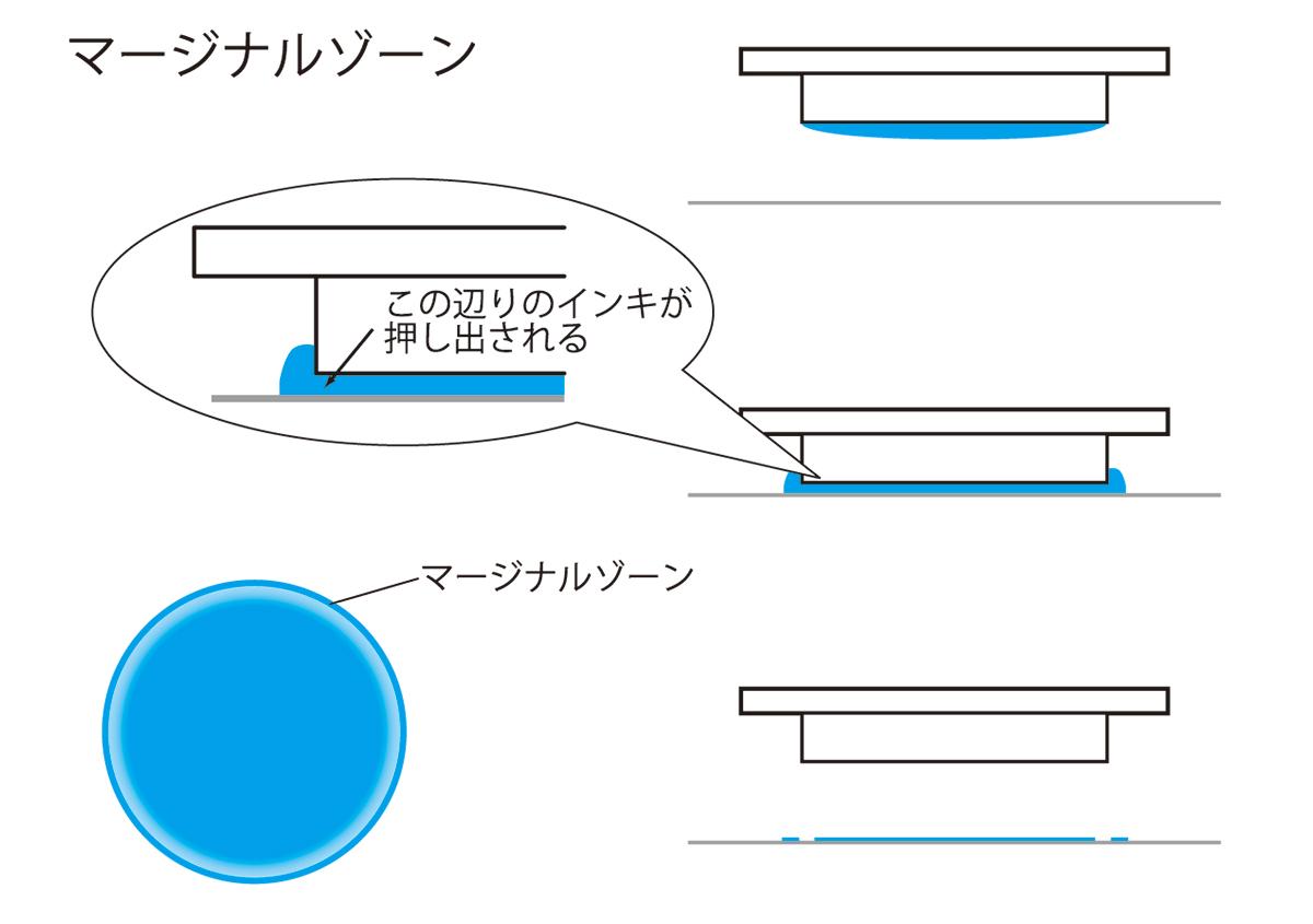 マージナルゾーン | スクリーン線数の「 スクリーン 」について - (株)和光 | 活版印刷研究所