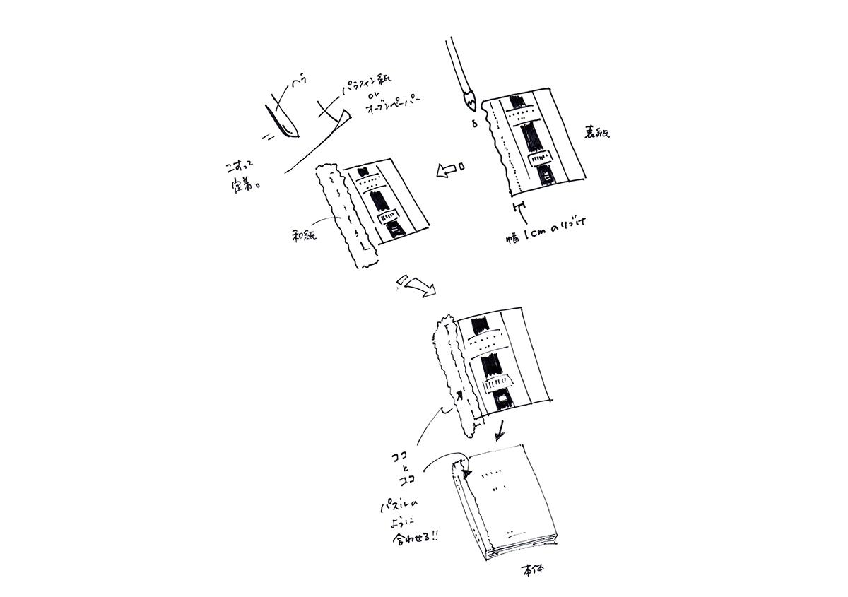 手順イラスト1 | 表紙と背をつなぐ修理 ~修理法を見定める~ その2 - 京都大学図書館資料保存ワークショップ | 活版印刷研究所
