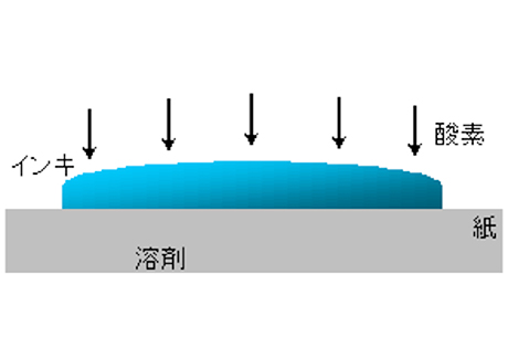 酸化重合 | インキ調子を変える補助剤について - 三星インキ株式会社 | 活版印刷研究所補助剤について - 三星インキ株式会社 | 活版印刷研究所