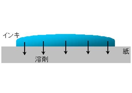 浸透乾燥 | インキ調子を変える補助剤について - 三星インキ株式会社 | 活版印刷研究所補助剤について - 三星インキ株式会社 | 活版印刷研究所