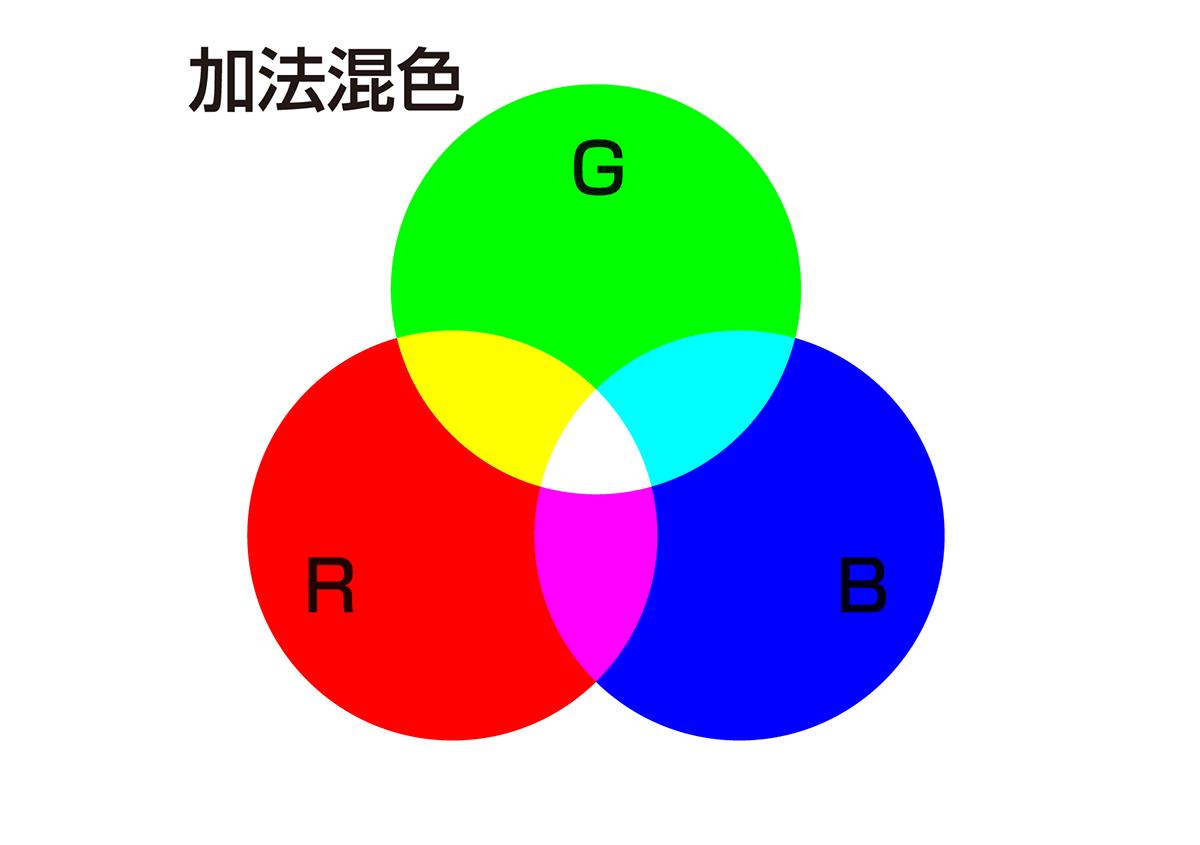 (写真3) | プロセスカラー印刷 - (株)和光 | 活版印刷研究所