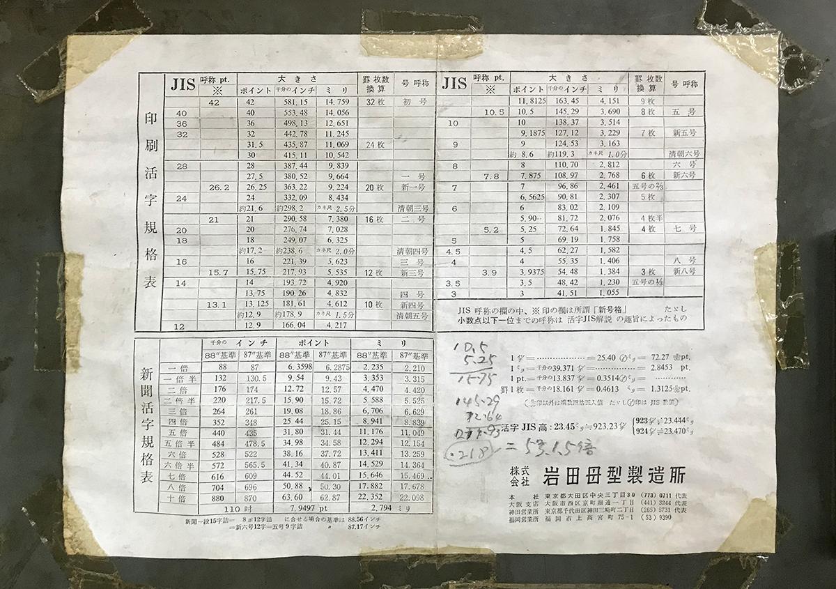 (写真19) | 築地活字で活字鋳造の現場を見学しました - 生田信一(ファーインク) | 活版印刷研究所