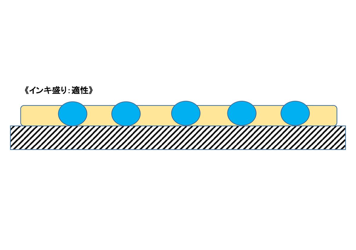 (写真3)インキ盛り:適性 | 抗菌インキについて - 三星インキ株式会社 | 活版印刷研究所