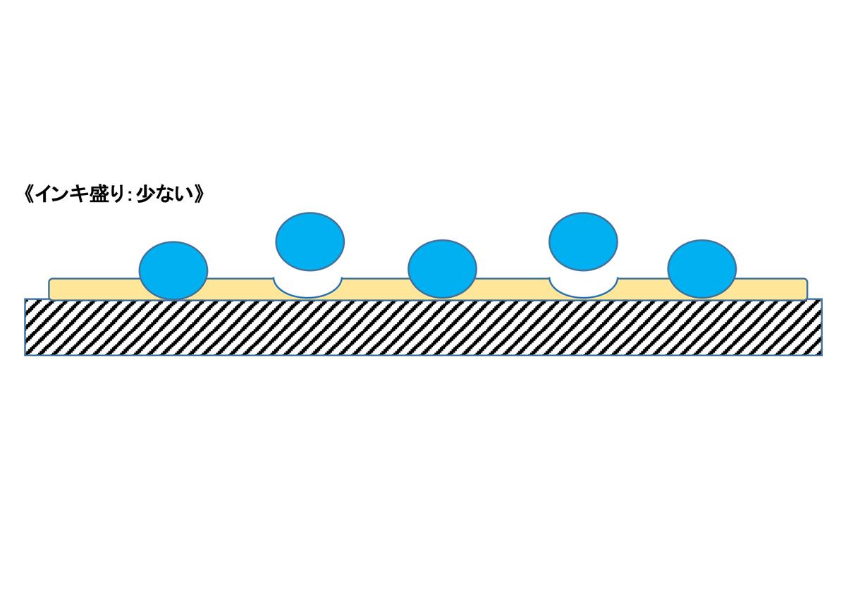 (写真1)インキ盛り:適性 | 抗菌インキについて - 三星インキ株式会社 | 活版印刷研究所