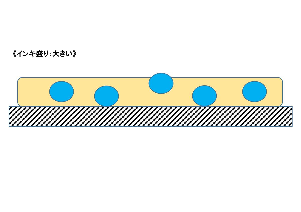 (写真2)インキ盛り:適性 | 抗菌インキについて - 三星インキ株式会社 | 活版印刷研究所